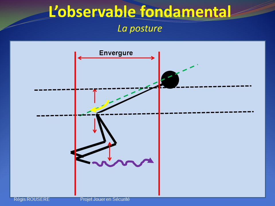 L'observable fondamental La posture