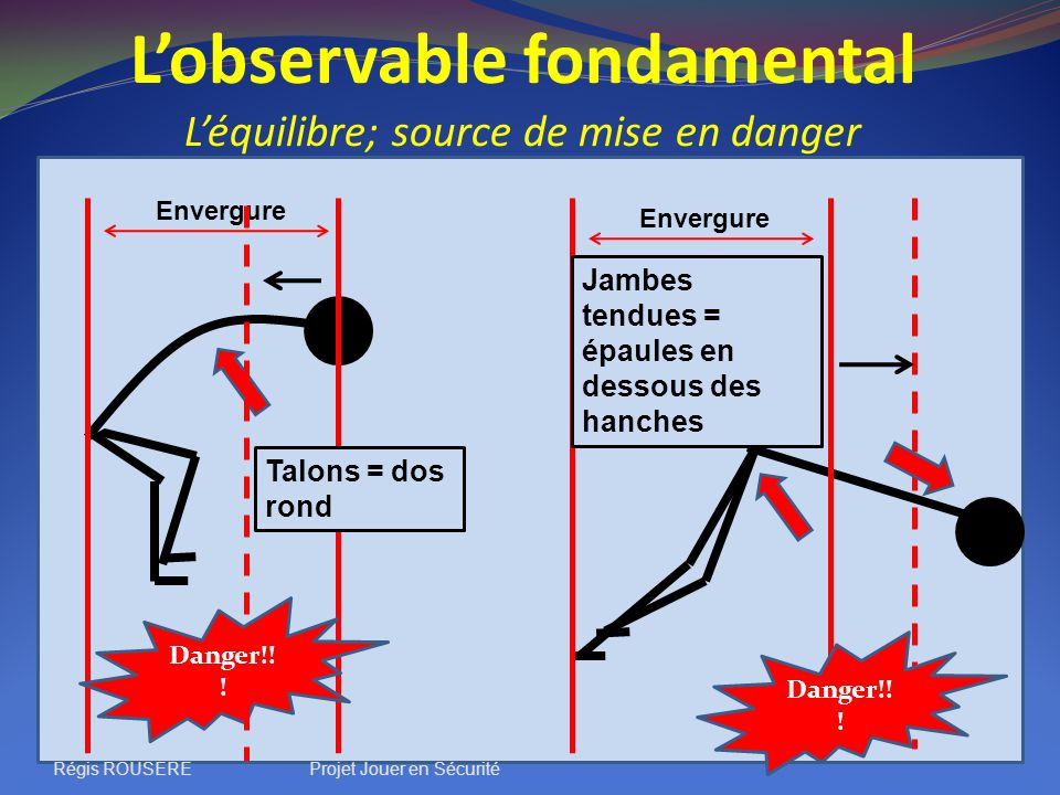 L'observable fondamental L'équilibre; source de mise en danger