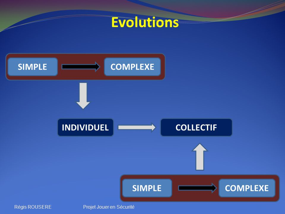 Evolutions SIMPLE COMPLEXE INDIVIDUEL COLLECTIF SIMPLE COMPLEXE