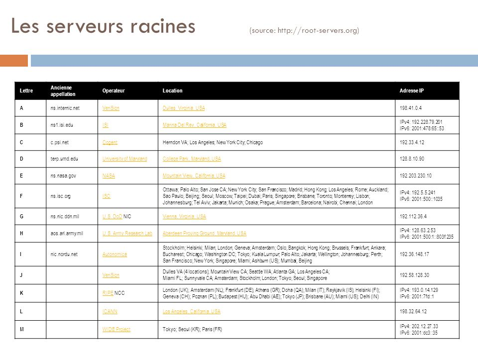 Les serveurs racines (source: http://root-servers.org)