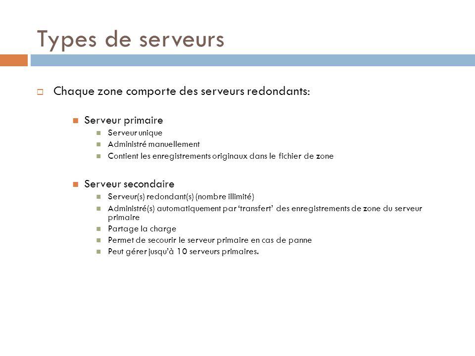 Types de serveurs Chaque zone comporte des serveurs redondants: