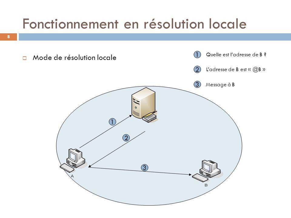 Fonctionnement en résolution locale