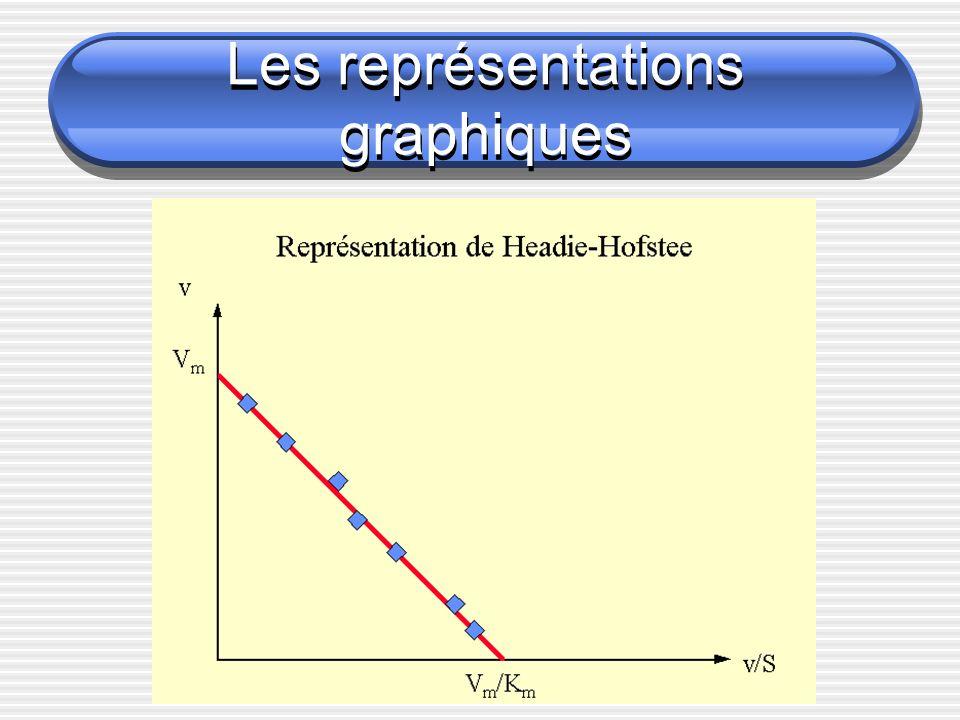 Les représentations graphiques