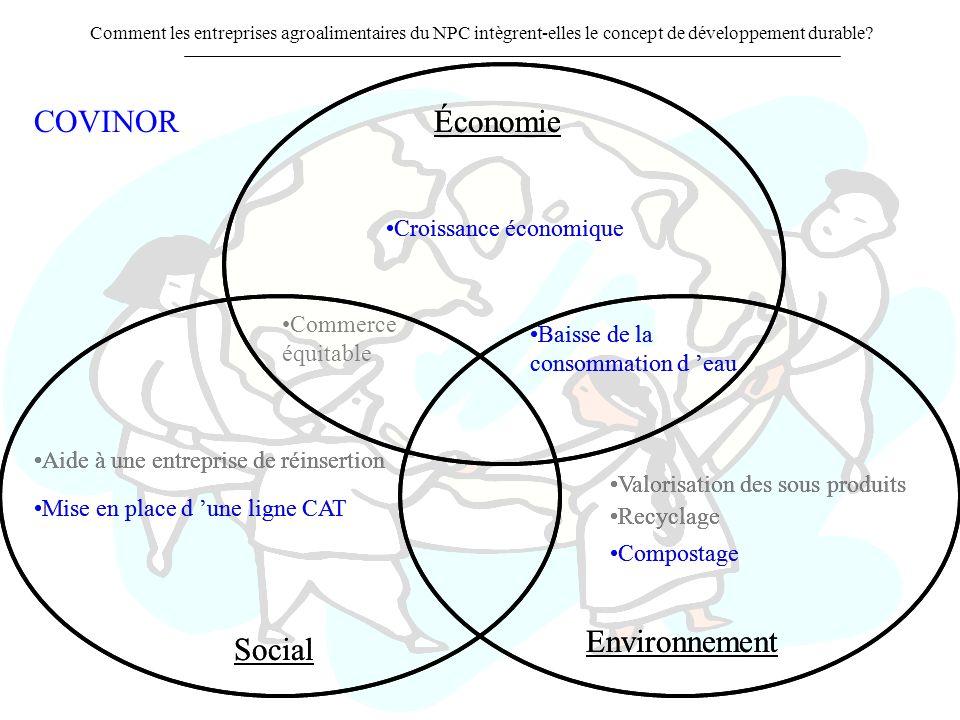 COVINOR Économie Économie Environnement Environnement Social Social