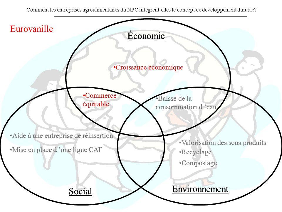 Eurovanille Économie Économie Environnement Environnement Social