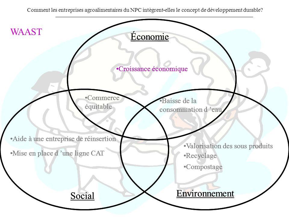 WAAST Économie Économie Environnement Environnement Social Social