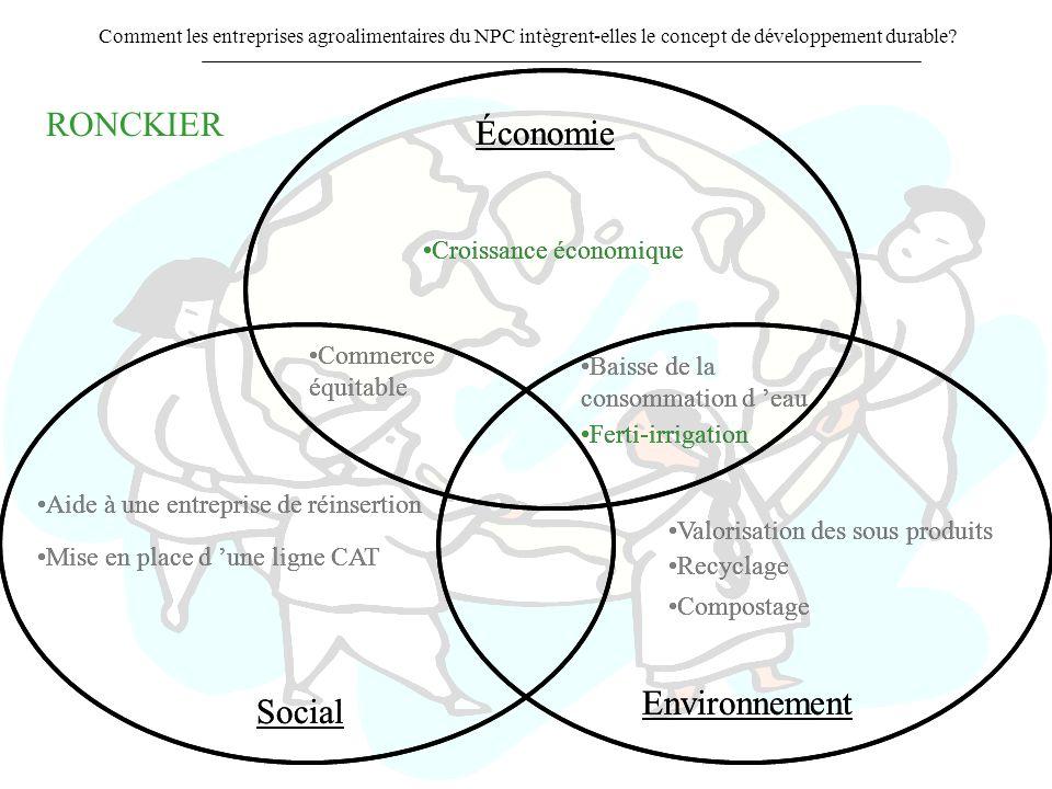 RONCKIER Économie Économie Environnement Environnement Social Social