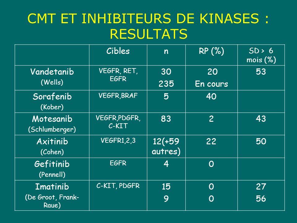 CMT ET INHIBITEURS DE KINASES : RESULTATS