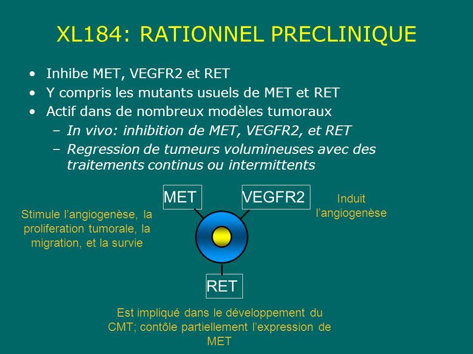 XL184: RATIONNEL PRECLINIQUE
