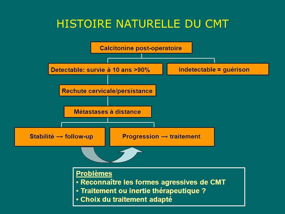 HISTOIRE NATURELLE DU CMT