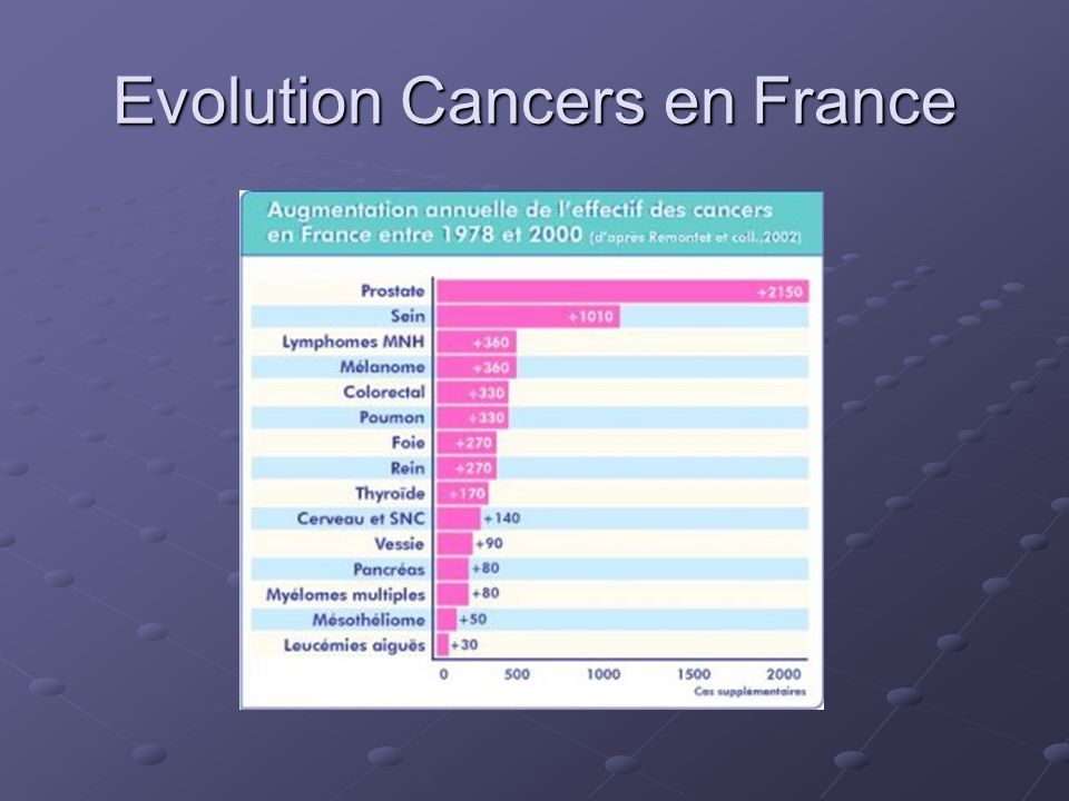 Evolution Cancers en France