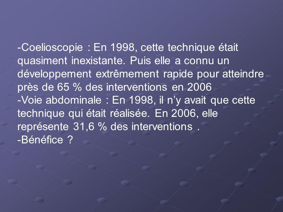 Coelioscopie : En 1998, cette technique était quasiment inexistante