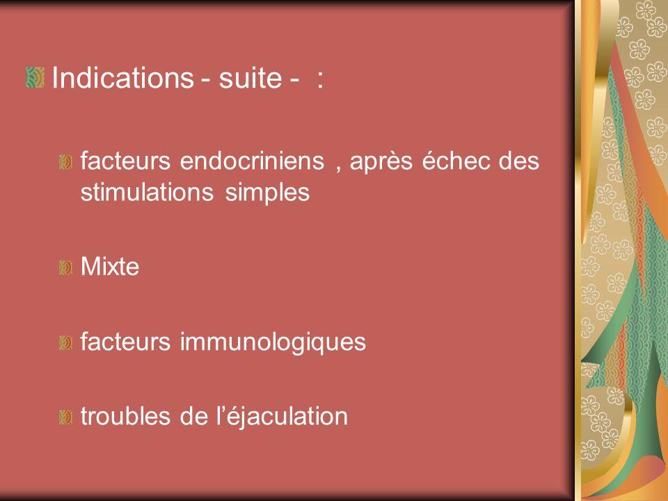 Indications - suite - : facteurs endocriniens , après échec des stimulations simples Mixte. facteurs immunologiques.