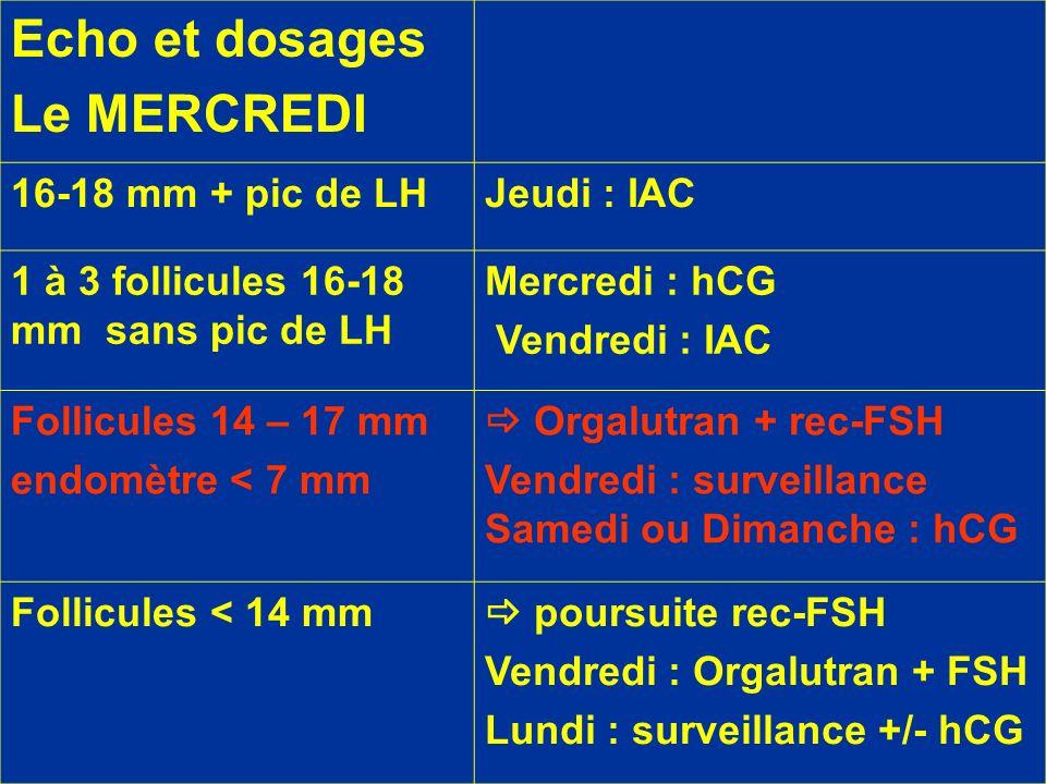 Echo et dosages Le MERCREDI 16-18 mm + pic de LH Jeudi : IAC