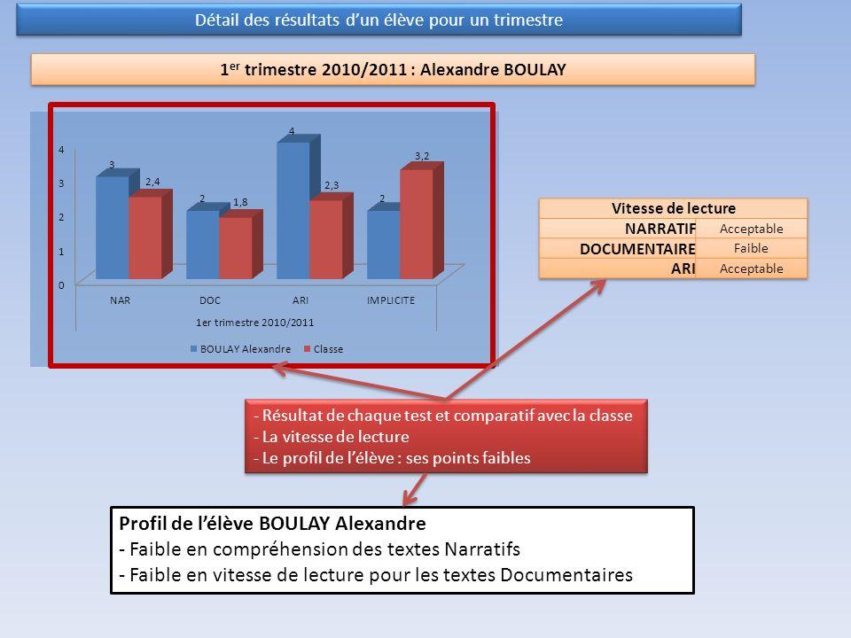 1er trimestre 2010/2011 : Alexandre BOULAY