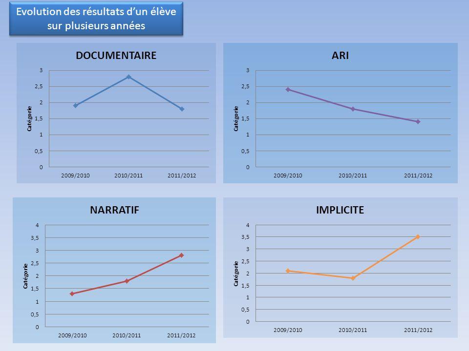 Evolution des résultats d'un élève sur plusieurs années