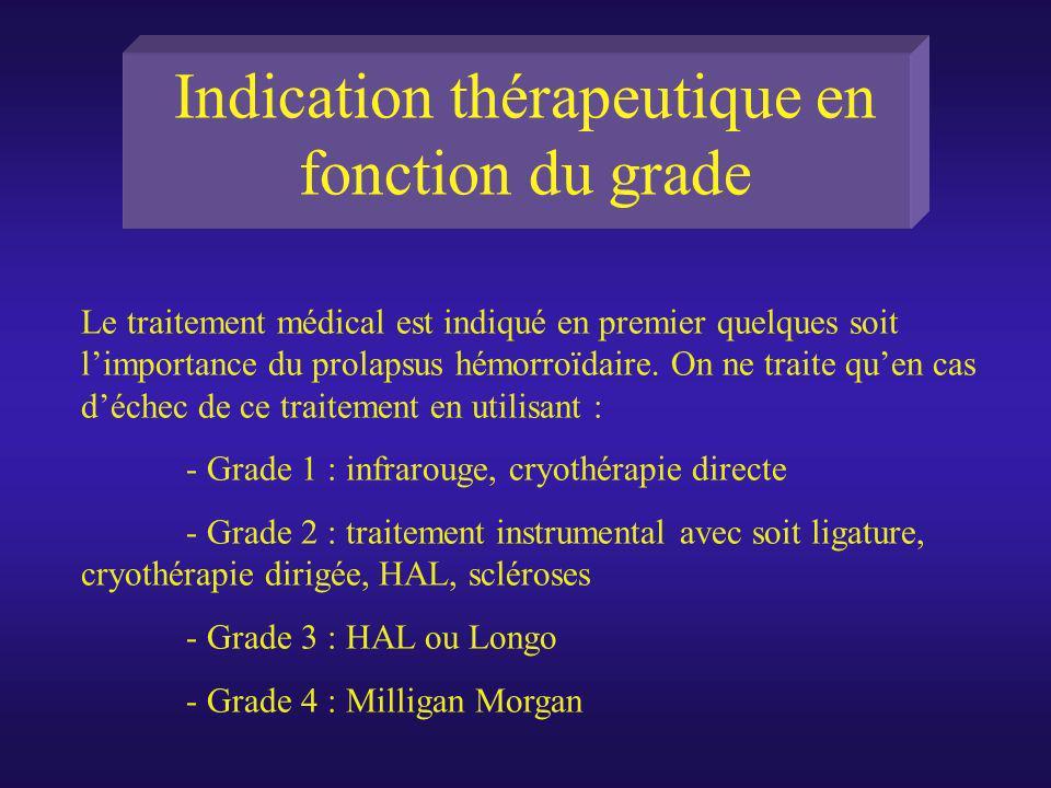Indication thérapeutique en fonction du grade