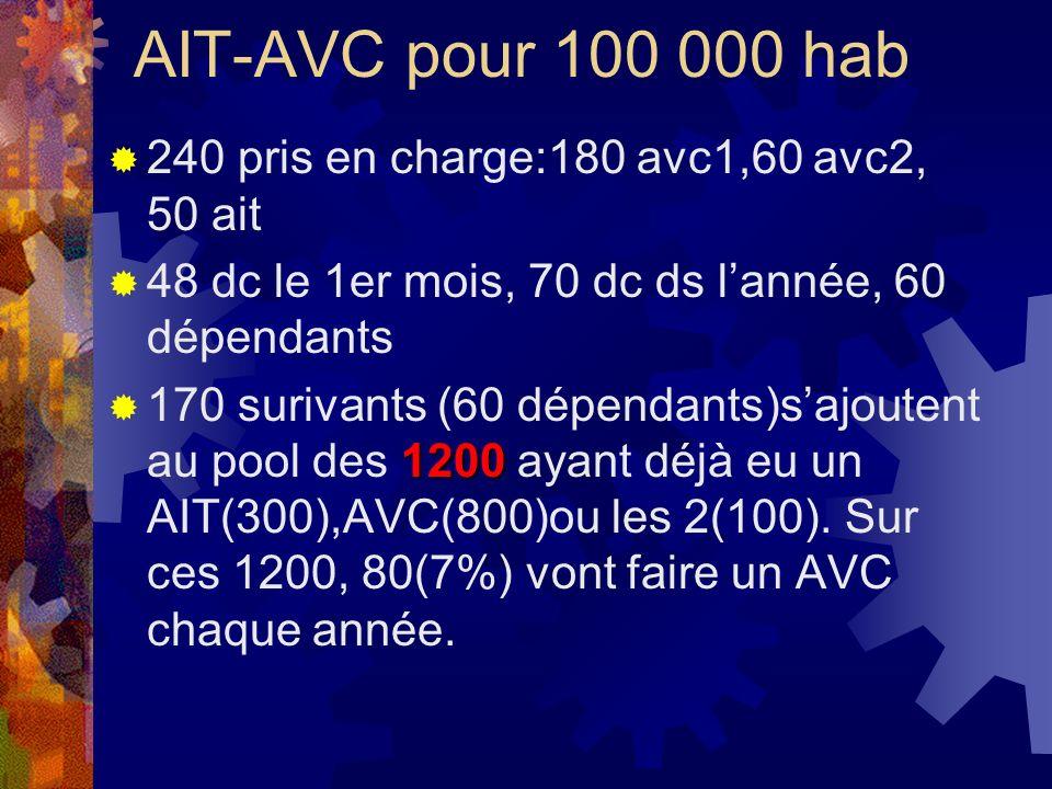 AIT-AVC pour 100 000 hab 240 pris en charge:180 avc1,60 avc2, 50 ait