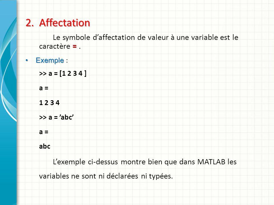 Le symbole d'affectation de valeur à une variable est le caractère = .