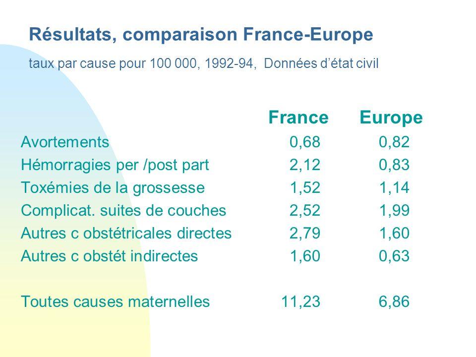 Résultats, comparaison France-Europe taux par cause pour 100 000, 1992-94, Données d'état civil