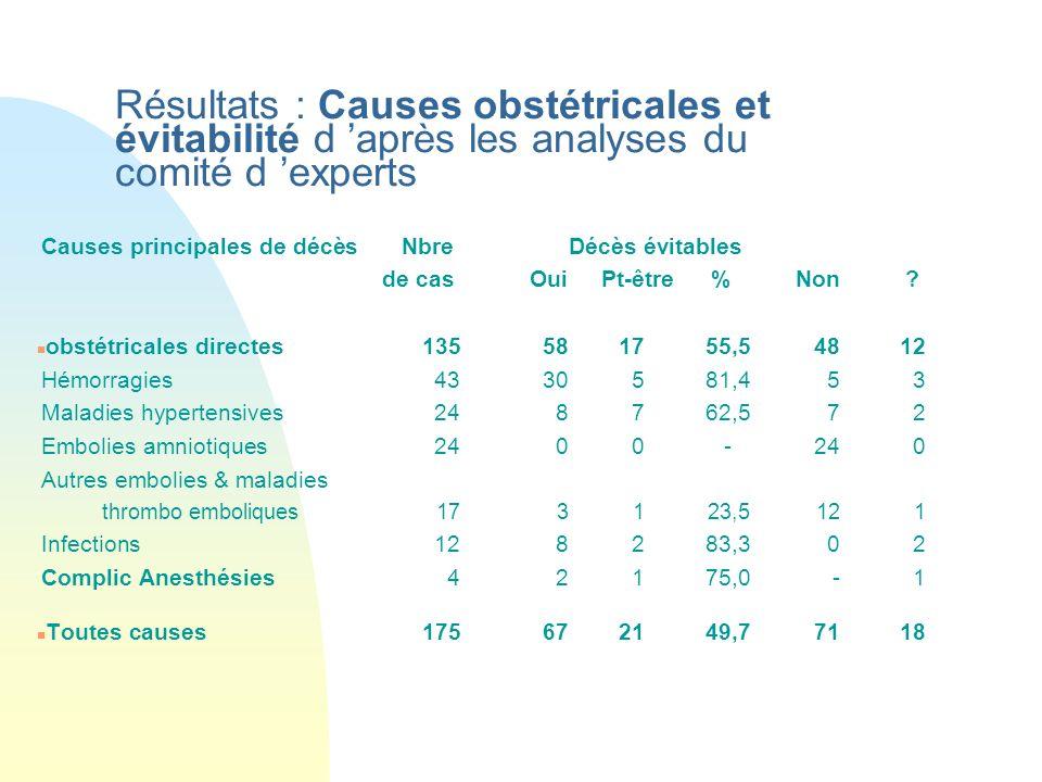 Résultats : Causes obstétricales et évitabilité d 'après les analyses du comité d 'experts