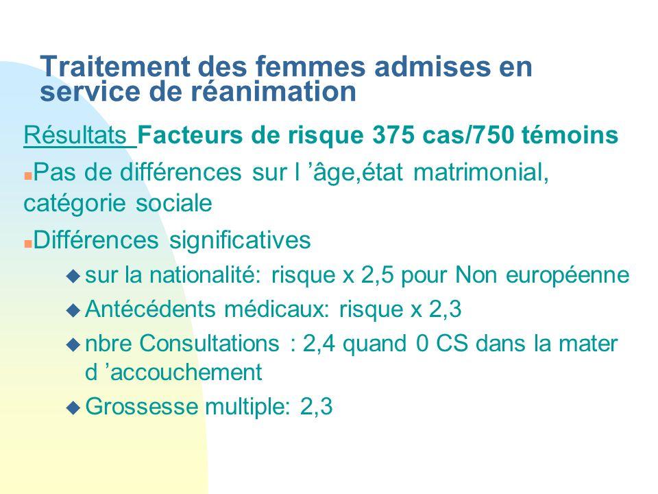 Traitement des femmes admises en service de réanimation