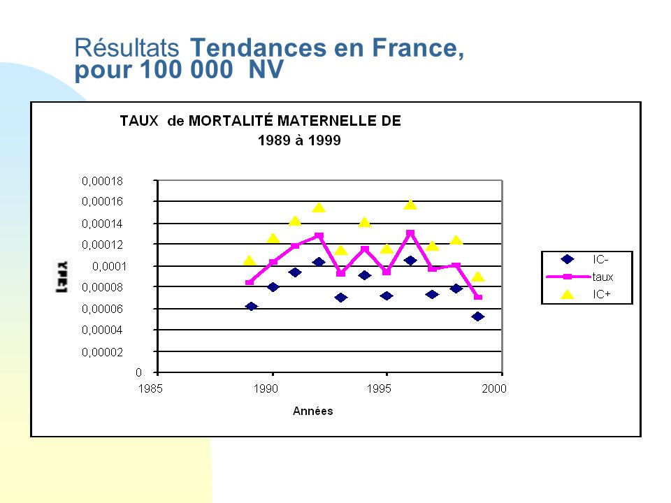 Résultats Tendances en France, pour 100 000 NV