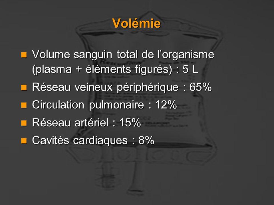 Volémie Volume sanguin total de l'organisme (plasma + éléments figurés) : 5 L. Réseau veineux périphérique : 65%