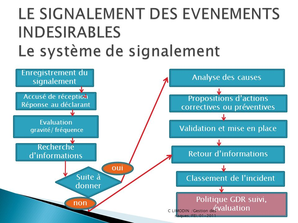 LE SIGNALEMENT DES EVENEMENTS INDESIRABLES Le système de signalement