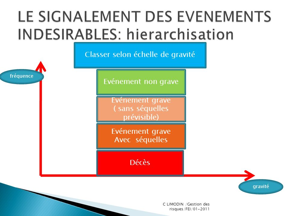 LE SIGNALEMENT DES EVENEMENTS INDESIRABLES: hierarchisation