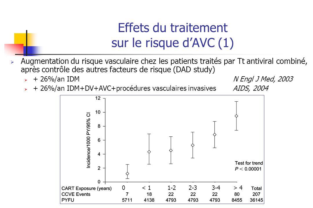 Effets du traitement sur le risque d'AVC (1)