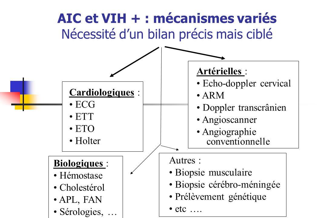 AIC et VIH + : mécanismes variés Nécessité d'un bilan précis mais ciblé