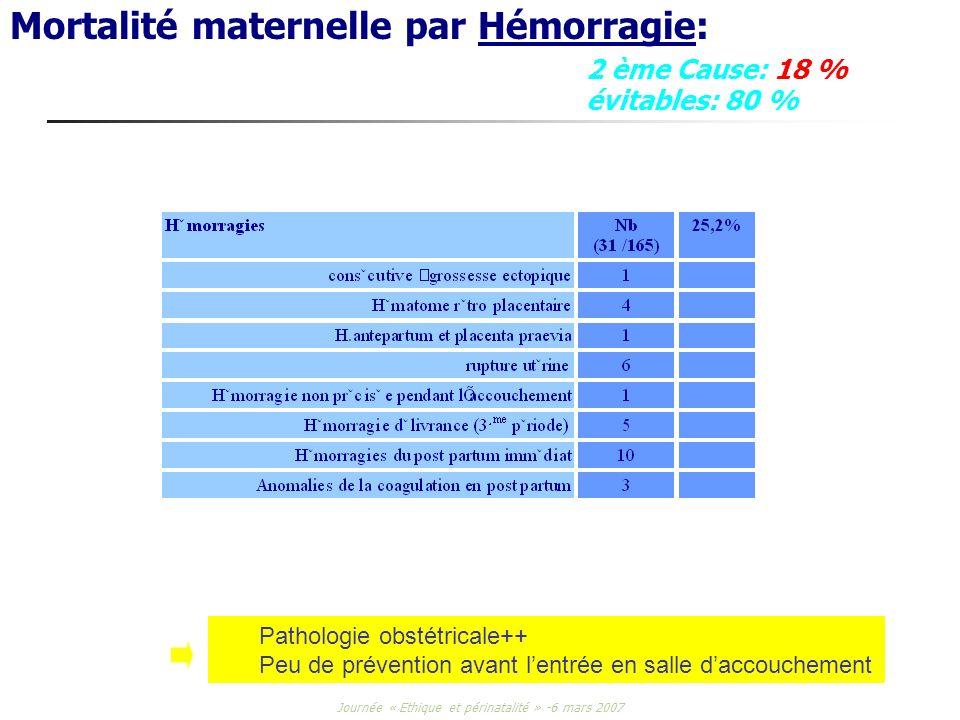 Mortalité maternelle par Hémorragie: 2 ème Cause: 18 % évitables: 80 %