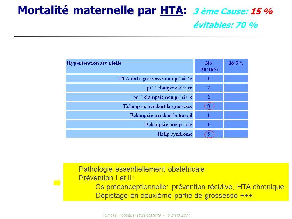 Mortalité maternelle par HTA: 3 ème Cause: 15 % évitables: 70 %