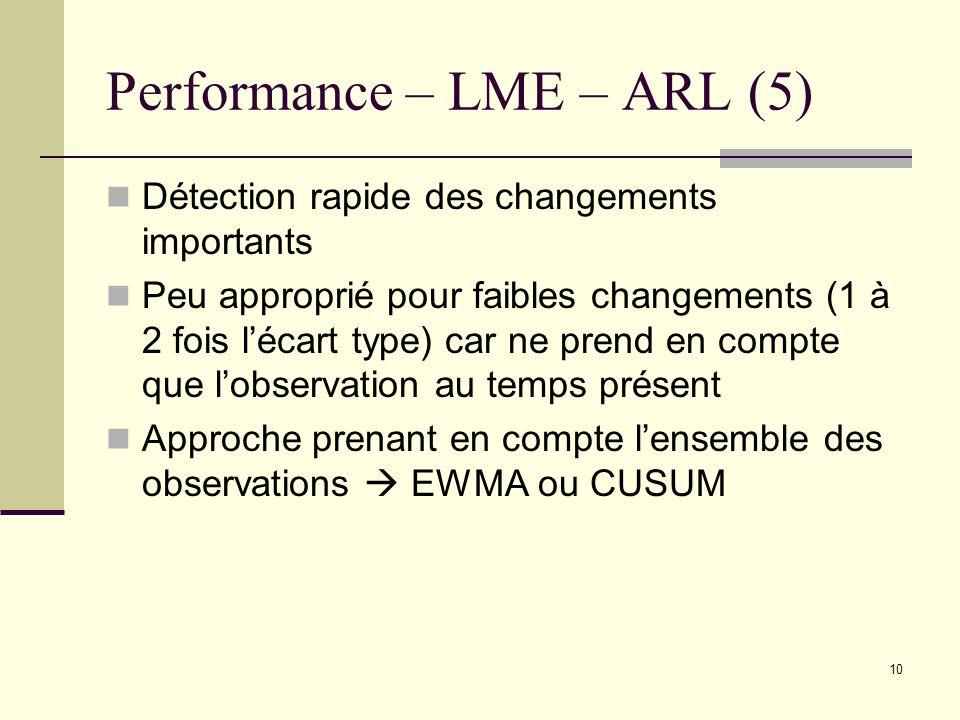 Performance – LME – ARL (5)