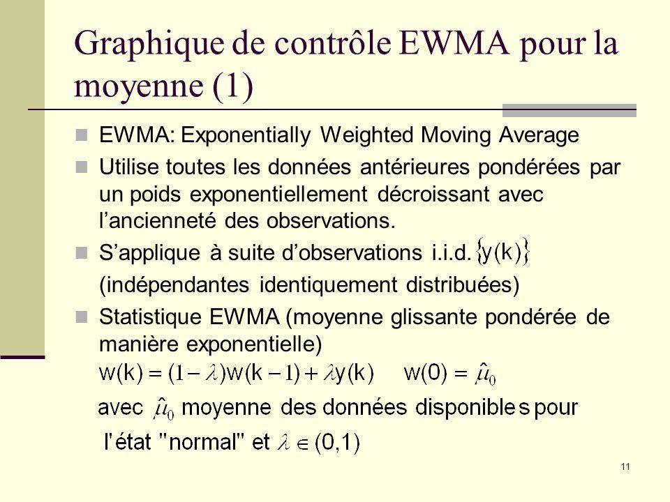 Graphique de contrôle EWMA pour la moyenne (1)