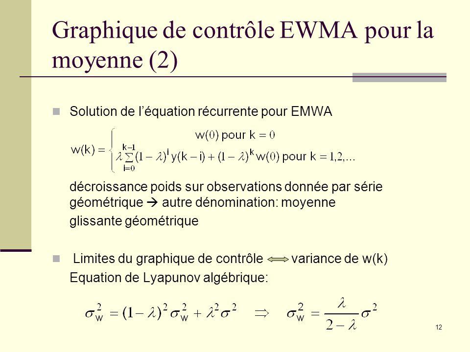 Graphique de contrôle EWMA pour la moyenne (2)
