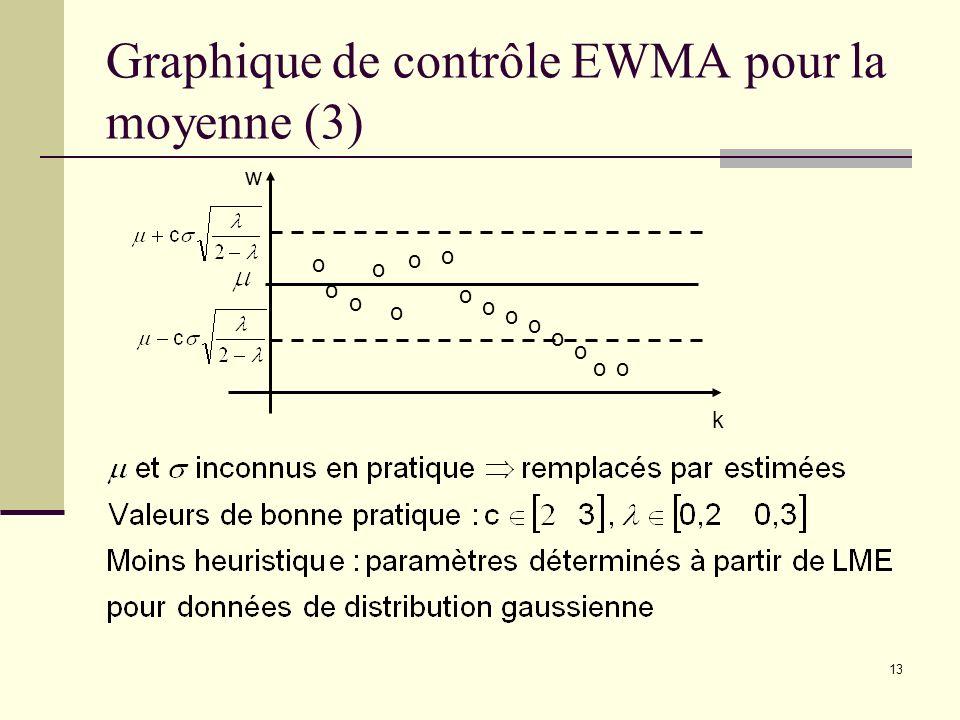 Graphique de contrôle EWMA pour la moyenne (3)
