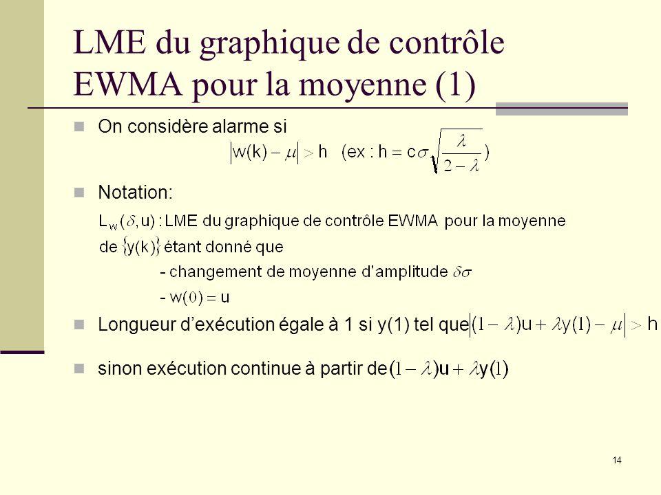 LME du graphique de contrôle EWMA pour la moyenne (1)