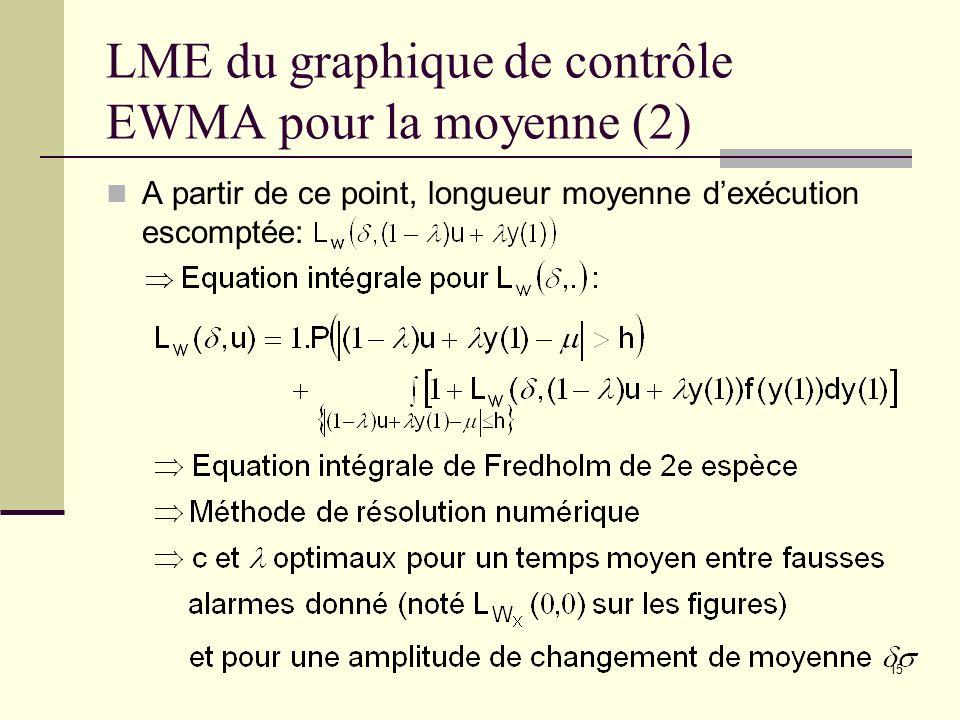 LME du graphique de contrôle EWMA pour la moyenne (2)