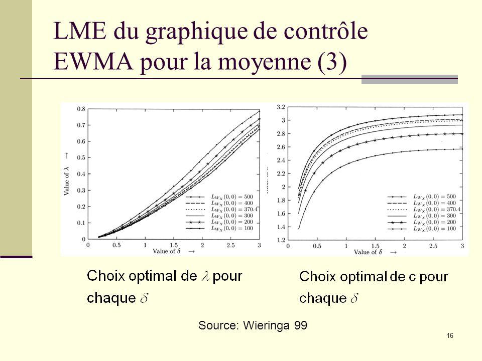 LME du graphique de contrôle EWMA pour la moyenne (3)