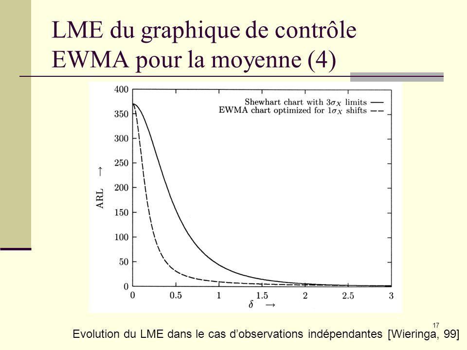 LME du graphique de contrôle EWMA pour la moyenne (4)