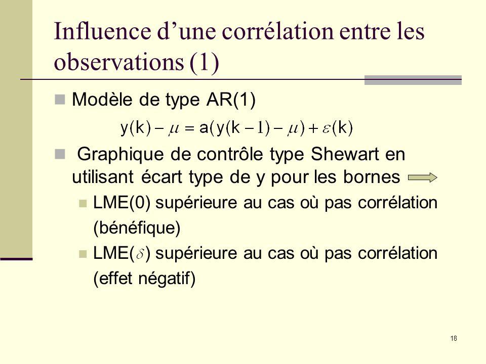 Influence d'une corrélation entre les observations (1)