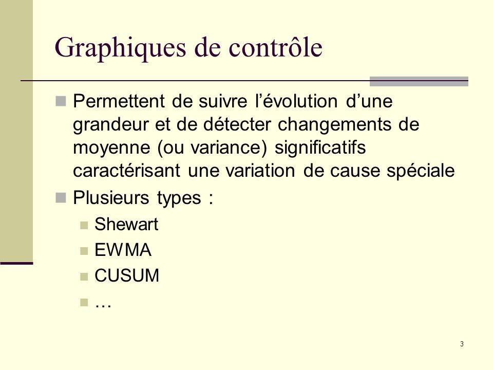 Graphiques de contrôle