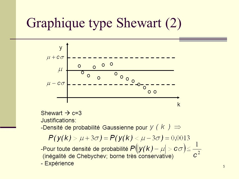 Graphique type Shewart (2)