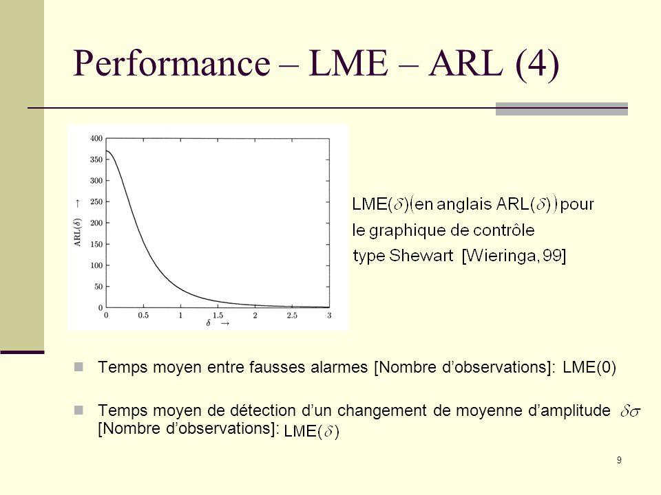Performance – LME – ARL (4)