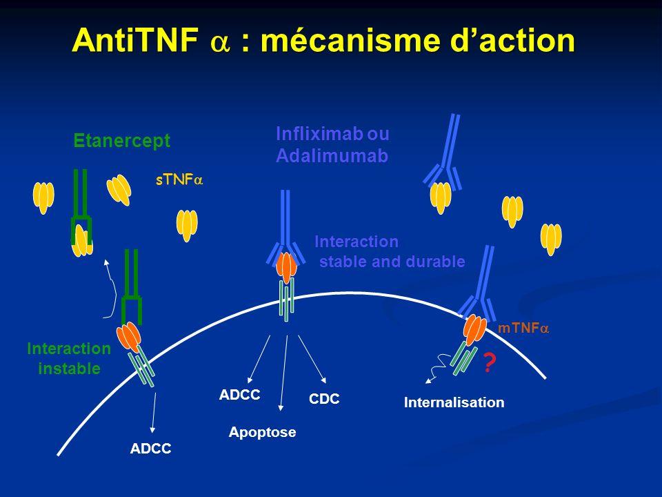 AntiTNF a : mécanisme d'action