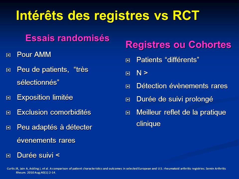 Intérêts des registres vs RCT
