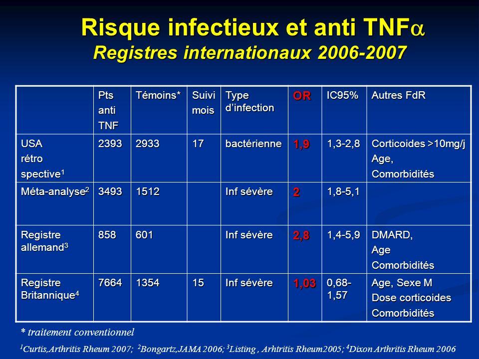 Risque infectieux et anti TNFa Registres internationaux 2006-2007