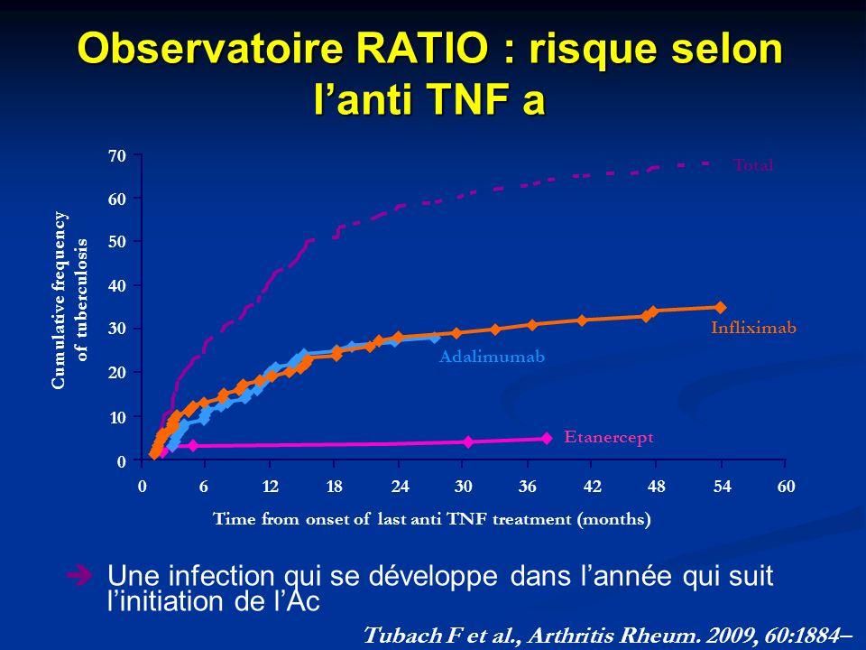 Observatoire RATIO : risque selon l'anti TNF a